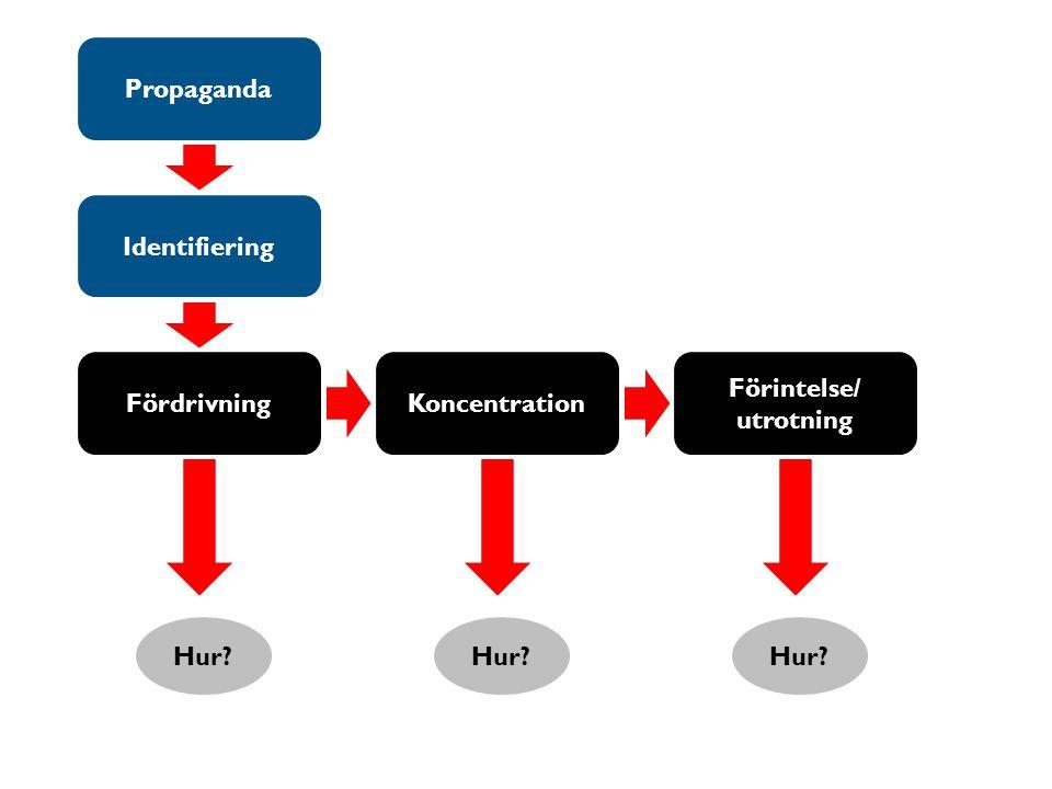 FördrivningKoncentration Förintelse/ utrotning Hur? Propaganda Identifiering