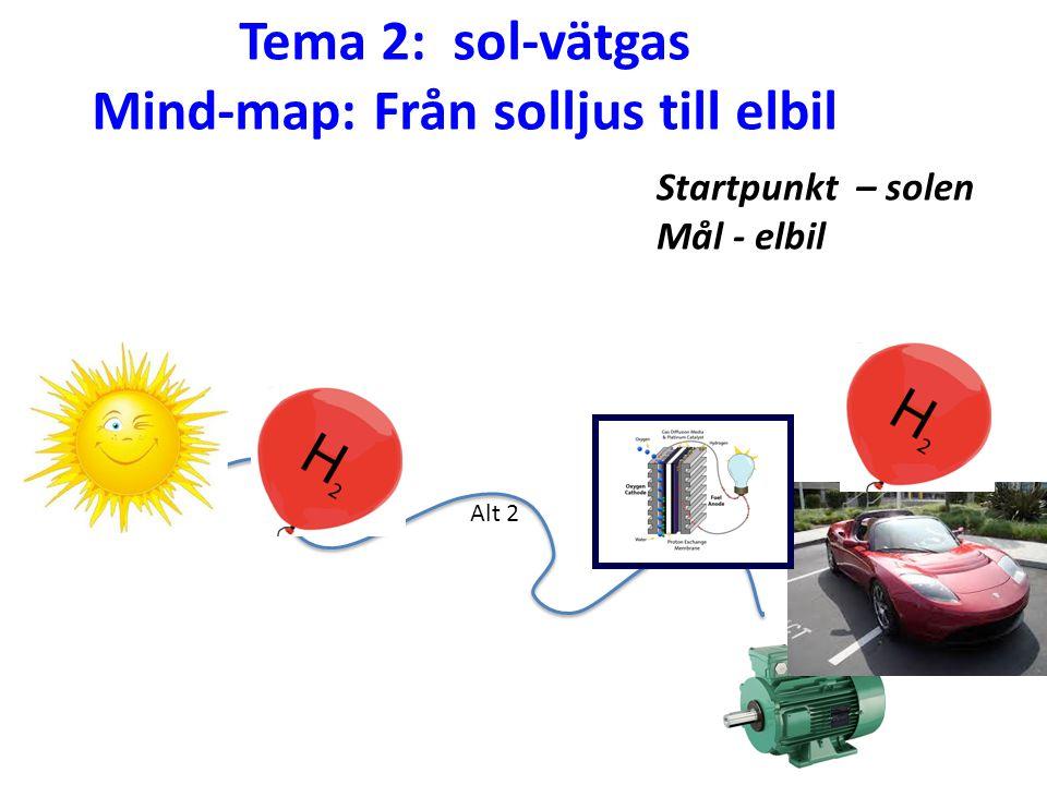 Tema 2: sol-vätgas Mind-map: Från solljus till elbil Alt 2 Startpunkt – solen Mål - elbil