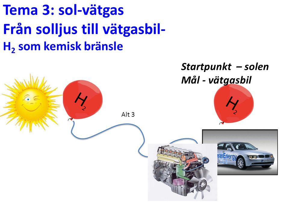 Tema 3: sol-vätgas Från solljus till vätgasbil- H 2 som kemisk bränsle Alt 3 Startpunkt – solen Mål - vätgasbil