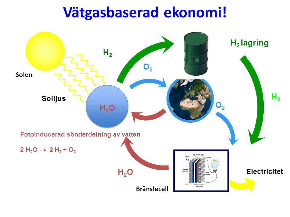 Vätgasbaserad ekonomi! Solljus Electricitet Fotoinducerad sönderdelning av vatten 2 H 2 O  2 H 2 + O 2 H 2 lagring H2OH2O O2O2 H2H2 H2H2 O2O2 Bränsle