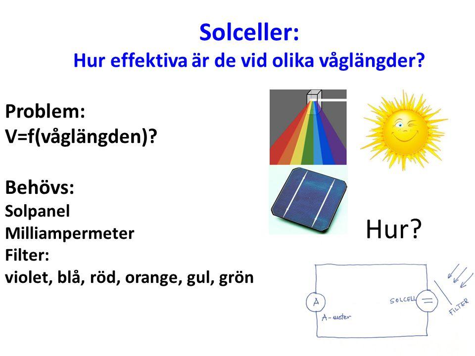 Solceller: Hur effektiva är de vid olika våglängder? Problem: V=f(våglängden)? Behövs: Solpanel Milliampermeter Filter: violet, blå, röd, orange, gul,