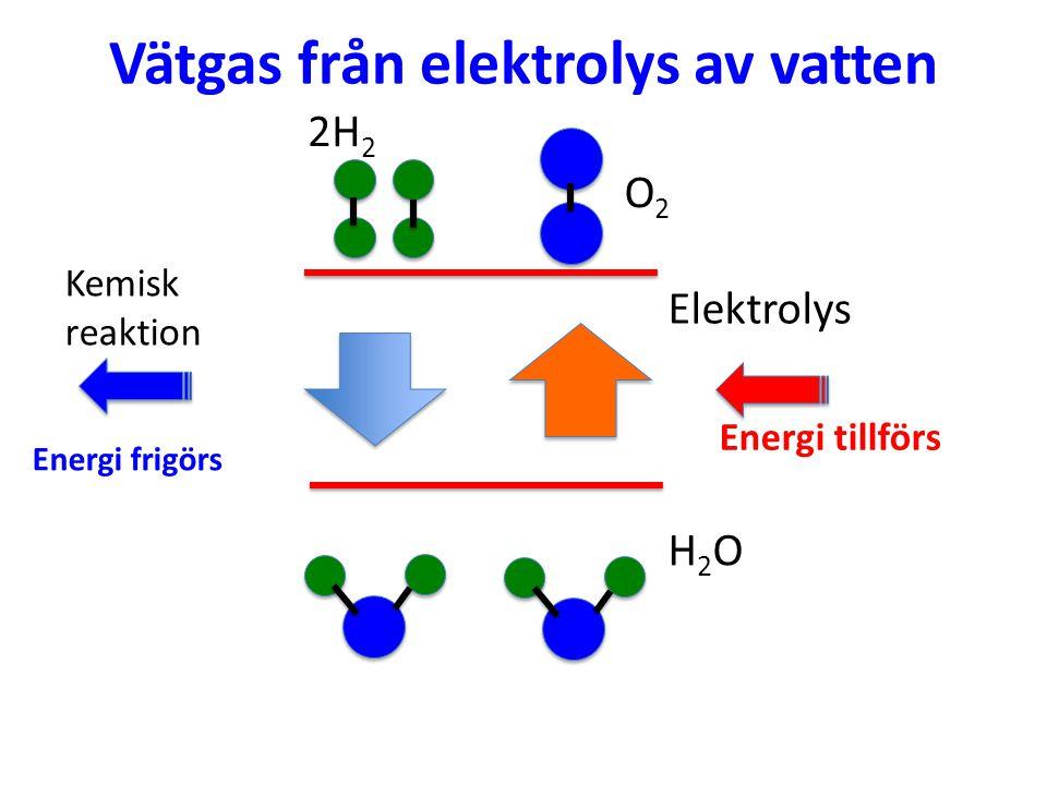 Vätgas från elektrolys av vatten 2H 2 O2O2 Kemisk reaktion Energi tillförs Elektrolys Energi frigörs H2OH2O