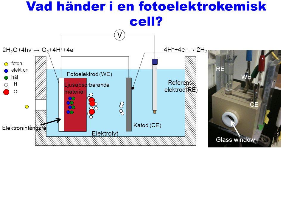 Vad händer i en fotoelektrokemisk cell? Beniamino Iandolo2012-12-10 Katod (CE) Referens- elektrod(RE) 2H 2 O+4hν → O 2 +4H + +4e - 4H + +4e - → 2H 2 f