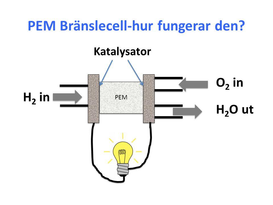 PEM Bränslecell-hur fungerar den? H 2 in O 2 in H 2 O ut Katalysator PEM