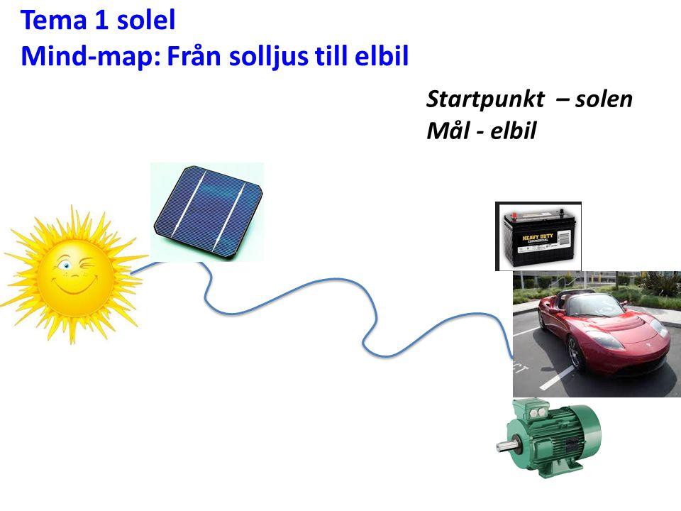 Tema 1 solel Mind-map: Från solljus till elbil Startpunkt – solen Mål - elbil