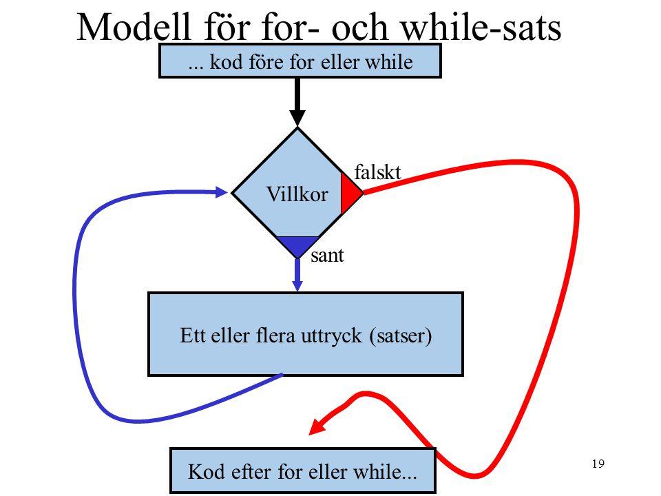 19 Modell för for- och while-sats falskt sant Villkor Ett eller flera uttryck (satser)...