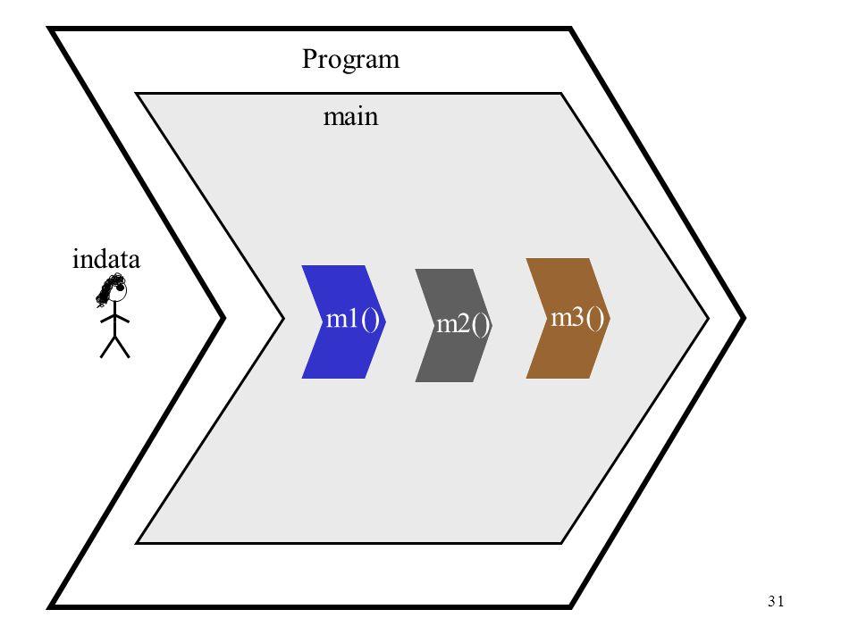 31 main Program m1() m2() m3() indata