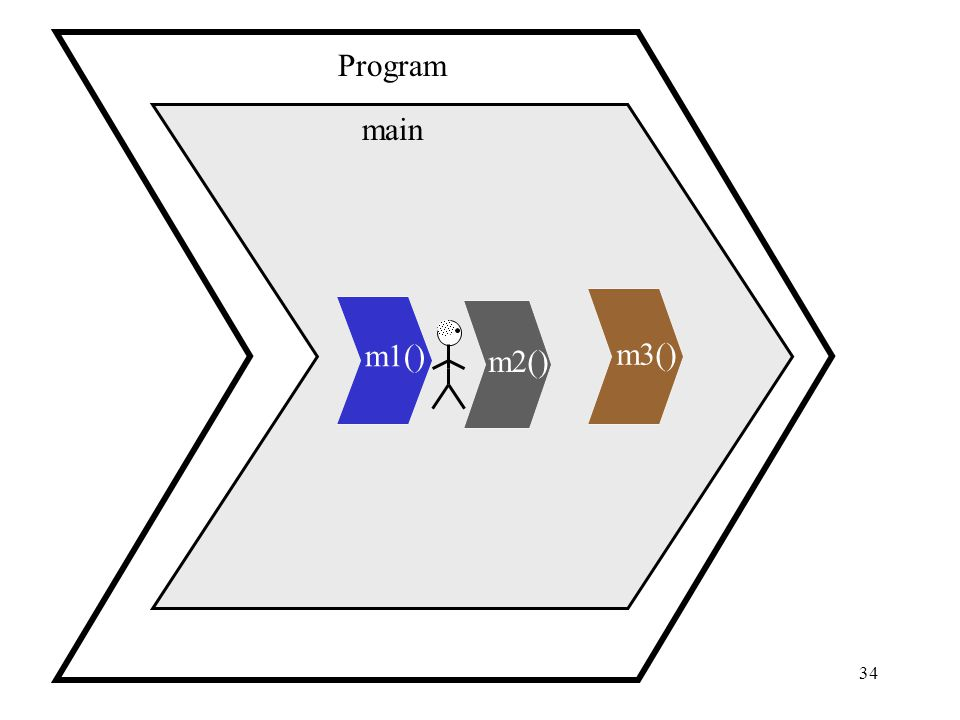 34 main Program m1() m2() m3()