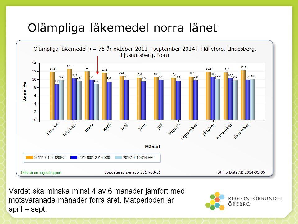 Olämpliga läkemedel norra länet Värdet ska minska minst 4 av 6 månader jämfört med motsvaranade månader förra året. Mätperioden är april – sept.