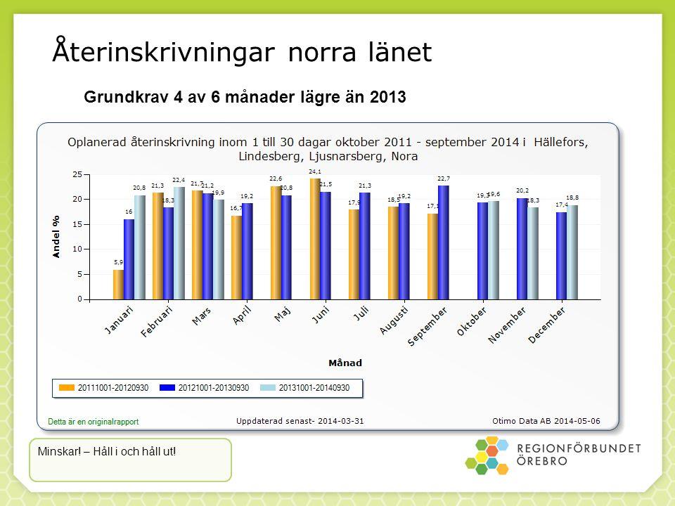 Återinskrivningar norra länet Grundkrav 4 av 6 månader lägre än 2013 Minskar! – Håll i och håll ut!