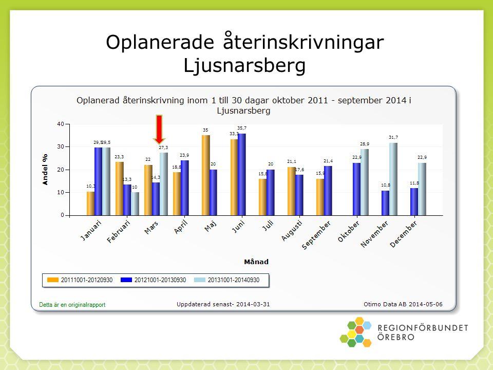 Oplanerade återinskrivningar Ljusnarsberg