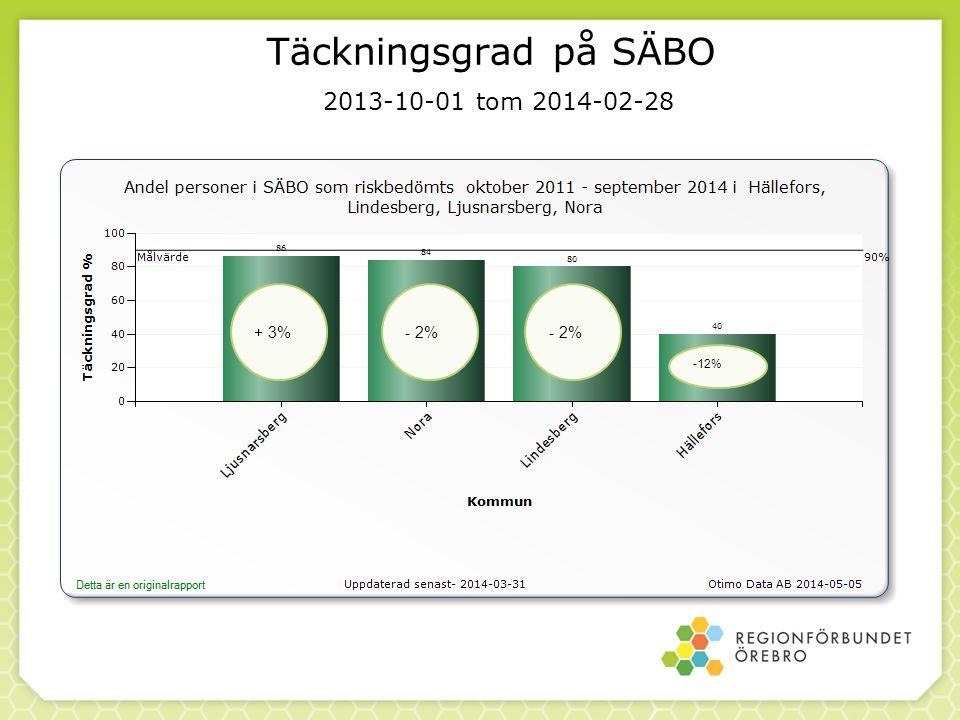 Täckningsgrad på SÄBO 2013-10-01 tom 2014-02-28 + 3%- 2% -12%