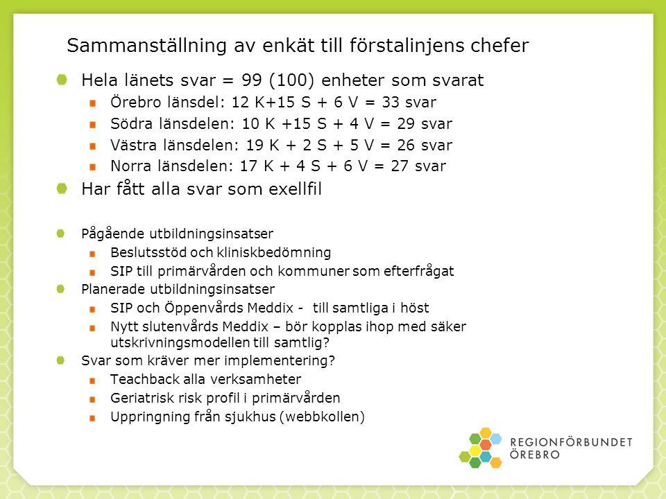 Sammanställning av enkät till förstalinjens chefer Hela länets svar = 99 (100) enheter som svarat Örebro länsdel: 12 K+15 S + 6 V = 33 svar Södra länsdelen: 10 K +15 S + 4 V = 29 svar Västra länsdelen: 19 K + 2 S + 5 V = 26 svar Norra länsdelen: 17 K + 4 S + 6 V = 27 svar Har fått alla svar som exellfil Pågående utbildningsinsatser Beslutsstöd och kliniskbedömning SIP till primärvården och kommuner som efterfrågat Planerade utbildningsinsatser SIP och Öppenvårds Meddix - till samtliga i höst Nytt slutenvårds Meddix – bör kopplas ihop med säker utskrivningsmodellen till samtlig.