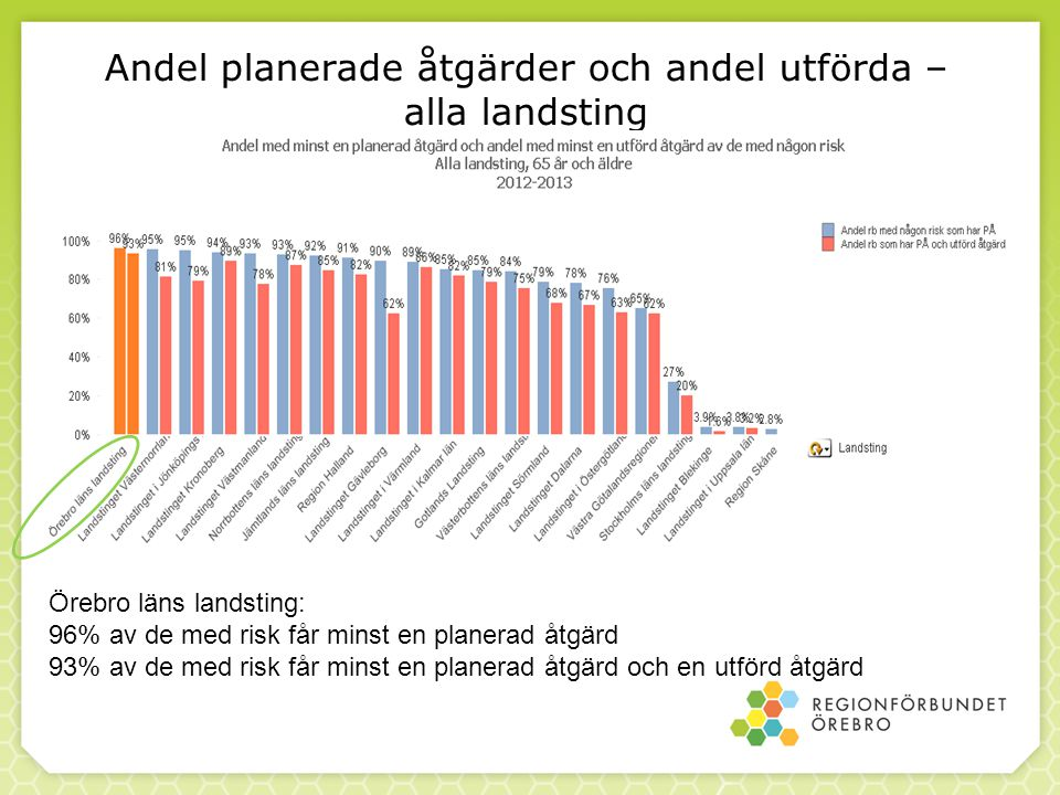 Andel planerade åtgärder och andel utförda – alla landsting Örebro läns landsting: 96% av de med risk får minst en planerad åtgärd 93% av de med risk