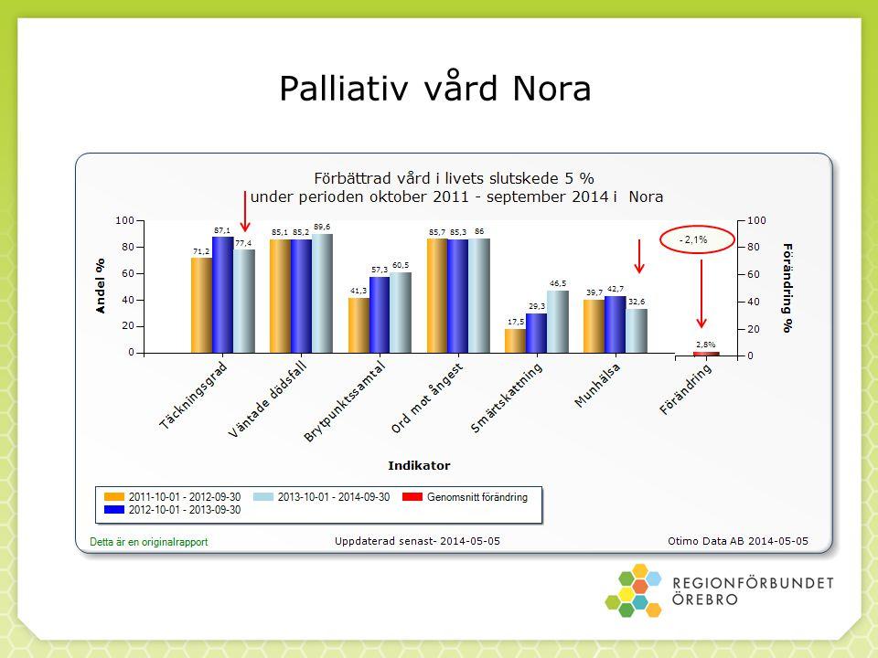 Palliativ vård Nora - 2,1%