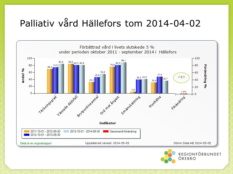 Palliativ vård Hällefors tom 2014-04-02 + 0,1