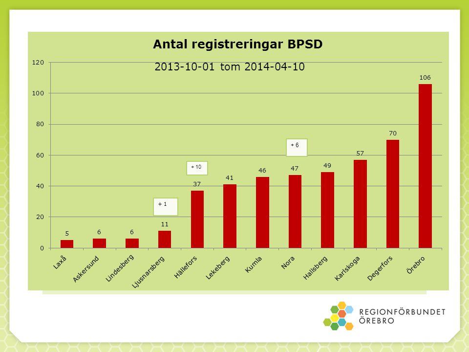 Antal registrerade demensdiagnoser och uppföljningar 2013-10-01 tom 2014-03-31 God vård vid demenssjukdom Summa: demensdiagnos 33 och uppföljning 54