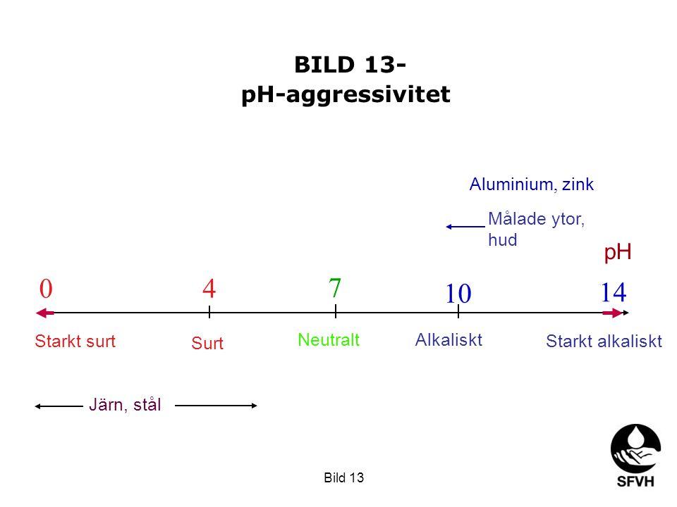 pH 14 Starkt alkaliskt 0 Starkt surt 7 Neutralt 4 10 Surt Alkaliskt Aluminium, zink Målade ytor, hud Järn, stål BILD 13- pH-aggressivitet Bild 13