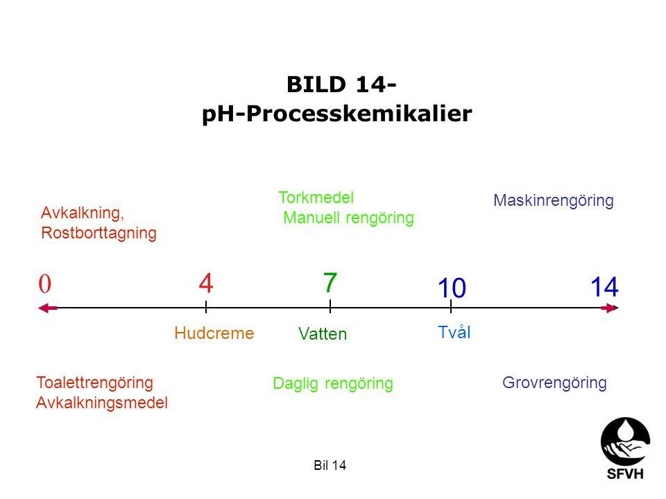 BILD 14- pH-Processkemikalier 14 0 7 4 10 Hudcreme Vatten Daglig rengöring Toalettrengöring Avkalkningsmedel Avkalkning, Rostborttagning Torkmedel Man