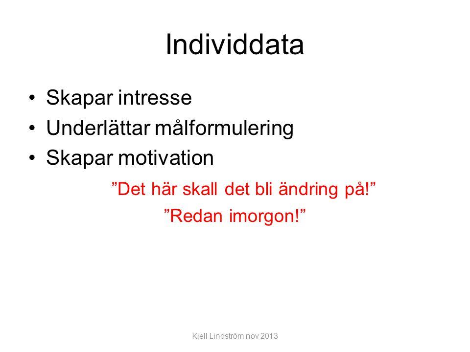 Individdata Skapar intresse Underlättar målformulering Skapar motivation Det här skall det bli ändring på! Redan imorgon! Kjell Lindström nov 2013