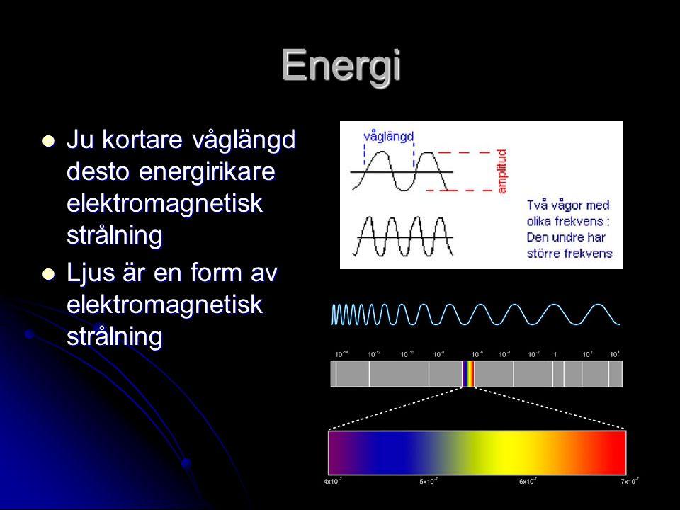 Energi Ju kortare våglängd desto energirikare elektromagnetisk strålning Ju kortare våglängd desto energirikare elektromagnetisk strålning Ljus är en