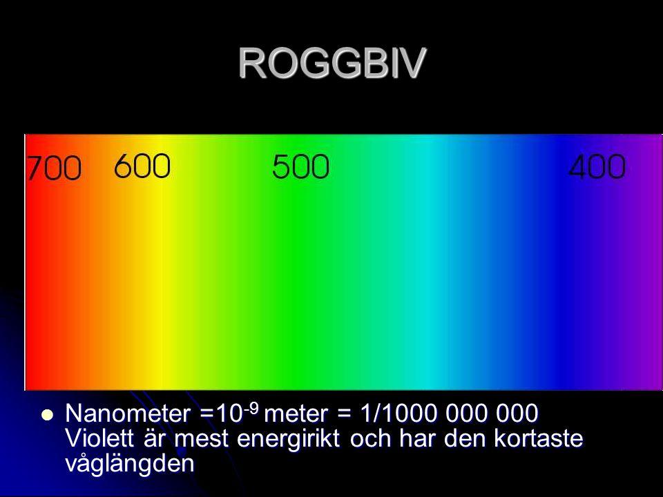 ROGGBIV Nanometer =10 -9 meter = 1/1000 000 000 Violett är mest energirikt och har den kortaste våglängden Nanometer =10 -9 meter = 1/1000 000 000 Vio