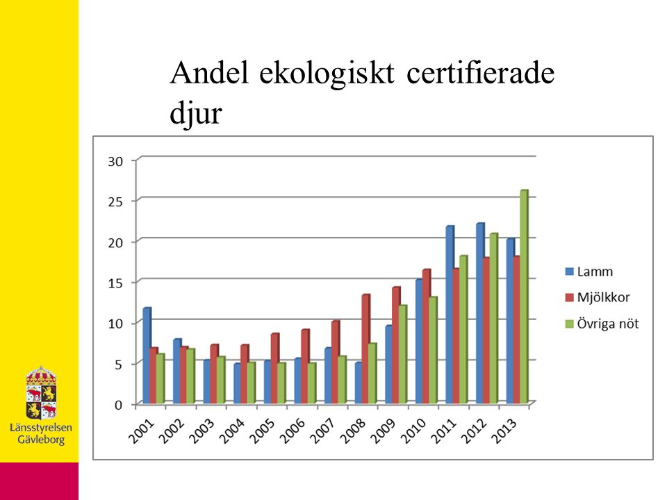 Andel ekologiskt certifierade djur