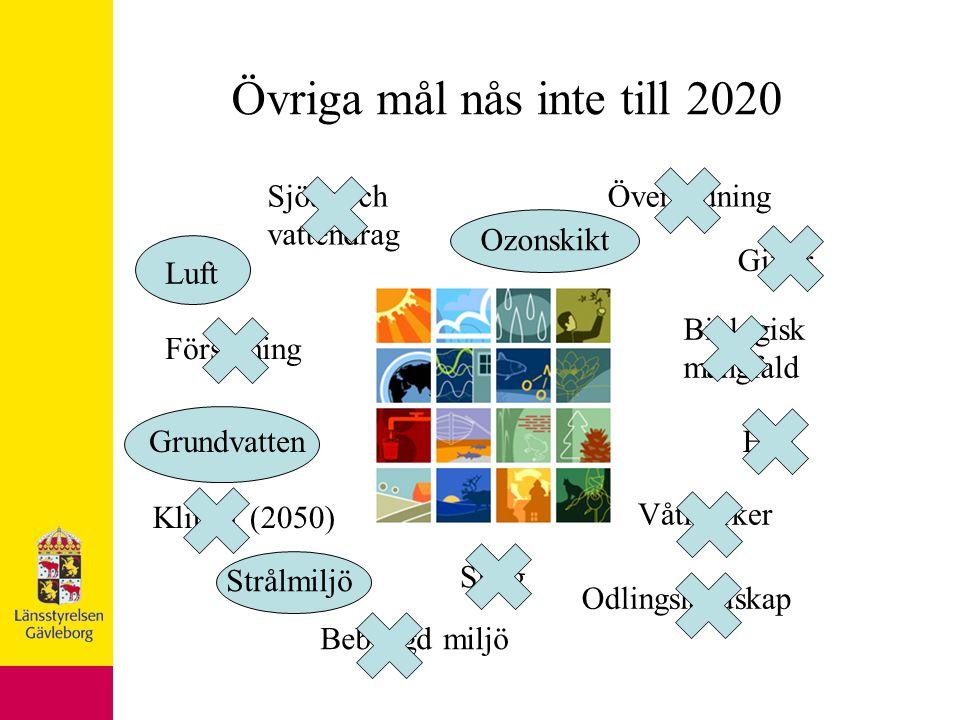 Klimat (2050) Luft Försurning Gifter ÖvergödningSjöar och vattendrag GrundvattenHav Våtmarker Skog Odlingslandskap Bebyggd miljö Biologisk mångfald Strålmiljö Ozonskikt Övriga mål nås inte till 2020