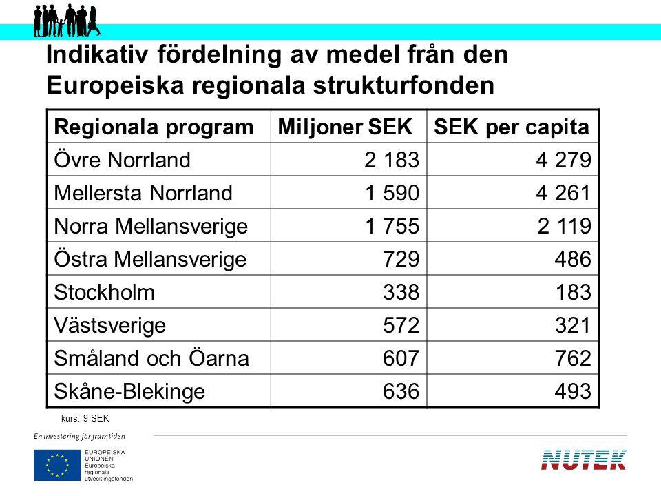 Övre Norrland Berörda områden –Norrbottens län, Västerbottens län Insatsområden –Innovation och förnyelse, Tillgänglighet Mål –8 000 nya arbetstillfällen –3 000 nya företag ERUF budget –242,6 miljoner euro / 2,2 miljarder SEK