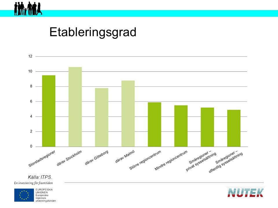 Regionala skillnader i innovation och entreprenörskap Källa: Anderstig, Kempinsky och Wigren (2007).
