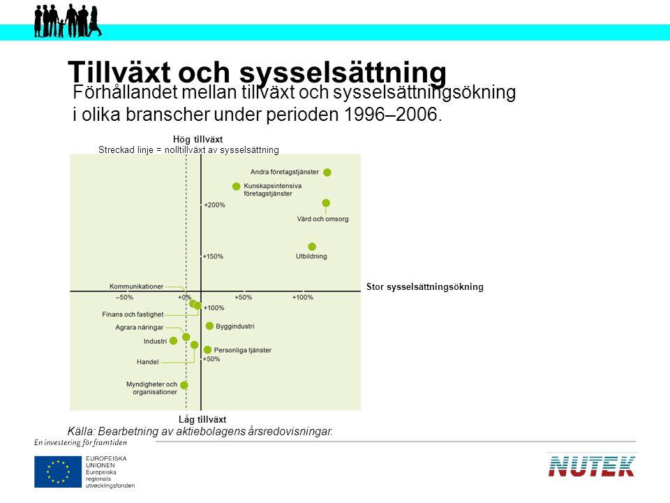 Nuteks förslag (1) Bredda entreprenörskapsinsatserna Erbjud stödsystem som passar olika grupper Skapa nationella system för uppföljning och lärande Utveckla marknaden för vård och omsorg Satsa på innovation inom tjänstesektorn