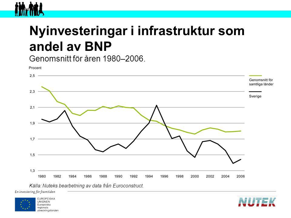 Underhållsinvesteringar som andel av BNP Genomsnitt för perioden 1994–2006 Källa: Nuteks bearbetning av data från Euroconstruct.