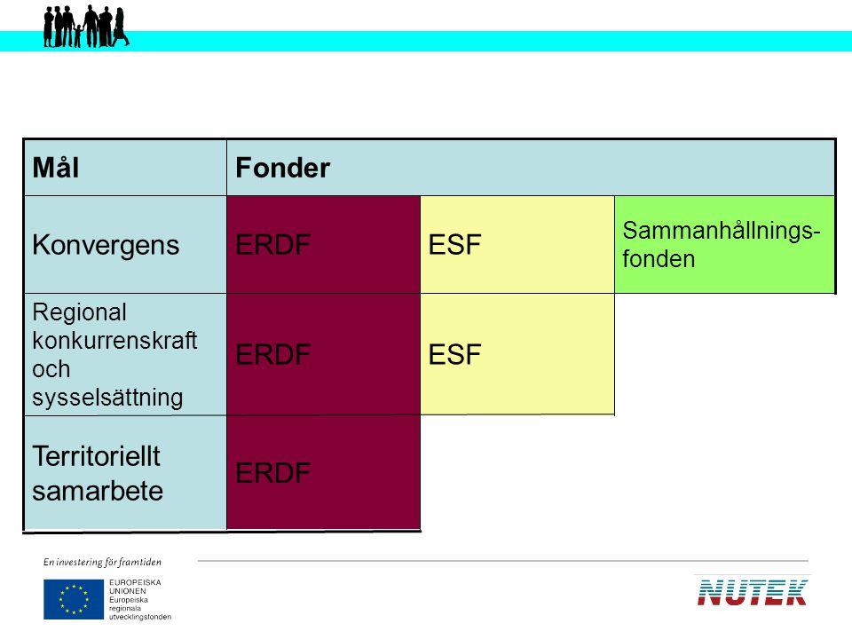 Sociala och Regionala fondens program i Sverige- samverkan 10 % ömsesidig överlappning är möjlig Samma beslutsforum – strukturfondspartnerskapen Samlokaliserad verksamhet- fysiskt och praktiskt Gemensamma utvärderingar Lärprocesser Erfarenhetsmöten Regelverk