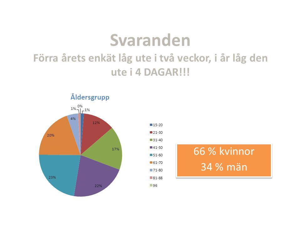 Svaranden Förra årets enkät låg ute i två veckor, i år låg den ute i 4 DAGAR!!! 66 % kvinnor 34 % män 66 % kvinnor 34 % män