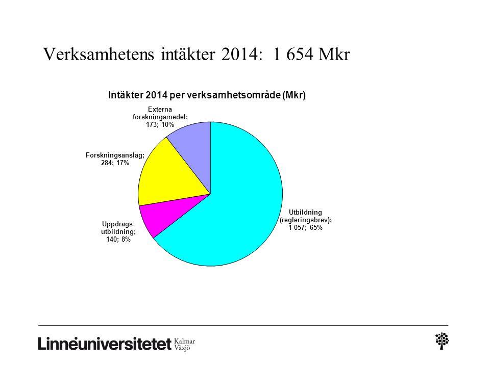 Verksamhetens intäkter 2014: 1 654 Mkr