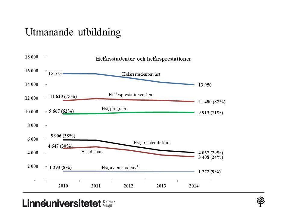 Framstående forskning Nytt Lnuc – Intermedial Studies Extern forskningsfinansiering ökar Utfall andel extern forskningsfinansiering: 2014: 38% 2013: 37% Beviljade medel från VR ökar (2014: 30 Mkr, 2013: 20 Mkr) Beviljade medel från Familjen Kamprads stiftelse ökar (2014: 42 Mkr, 2013: 17 Mkr) Vetenskapliga publikationer ökar Bra publicering utifrån knappa forskningsresurser Antalet forskarstuderande fortsätter att minska (2014: 316, 2013: 332)