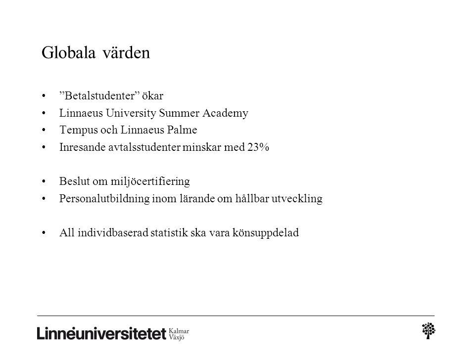 Globala värden Betalstudenter ökar Linnaeus University Summer Academy Tempus och Linnaeus Palme Inresande avtalsstudenter minskar med 23% Beslut om miljöcertifiering Personalutbildning inom lärande om hållbar utveckling All individbaserad statistik ska vara könsuppdelad