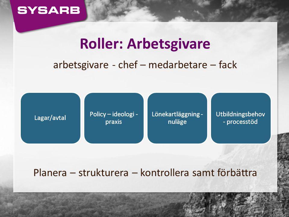 Roller: Arbetsgivare arbetsgivare - chef – medarbetare – fack Planera – strukturera – kontrollera samt förbättra Roller: Arbetsgivare arbetsgivare - c