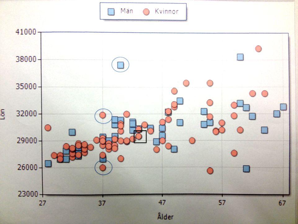 Bild med graf på lönefördelning