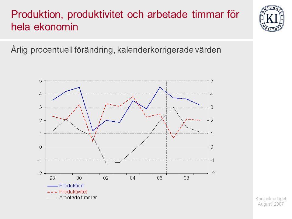 Konjunkturläget Augusti 2007 Produktion, produktivitet och arbetade timmar för hela ekonomin Årlig procentuell förändring, kalenderkorrigerade värden