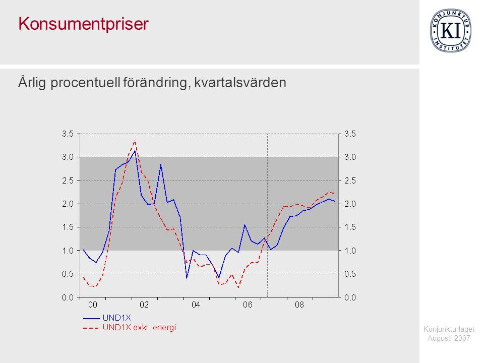 Konjunkturläget Augusti 2007 Konsumentpriser Årlig procentuell förändring, kvartalsvärden