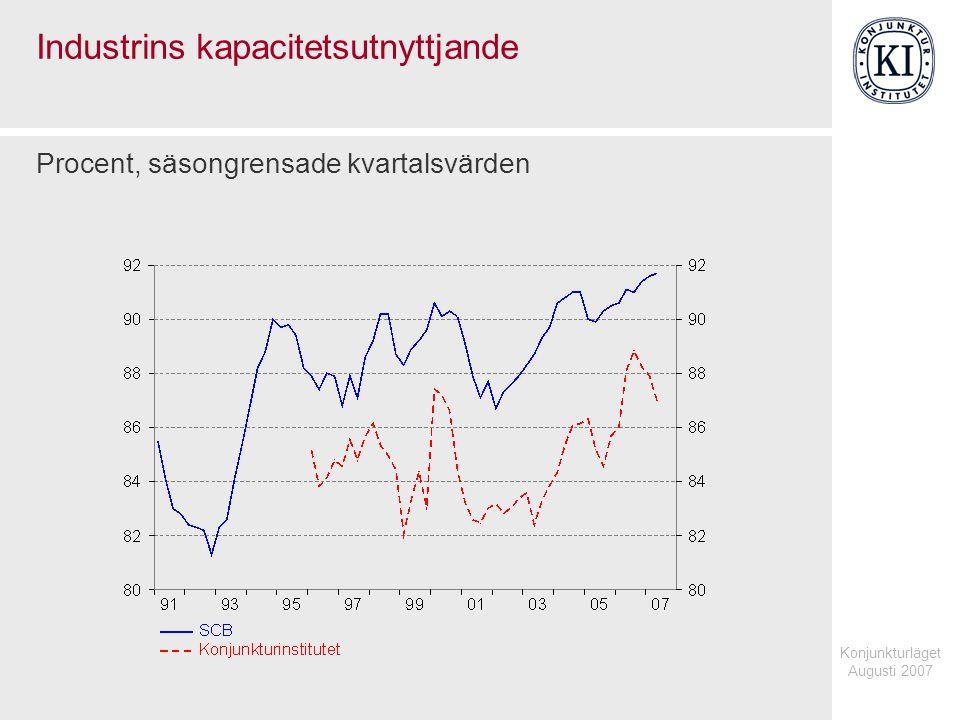 Konjunkturläget Augusti 2007 Industrins kapacitetsutnyttjande Procent, säsongrensade kvartalsvärden