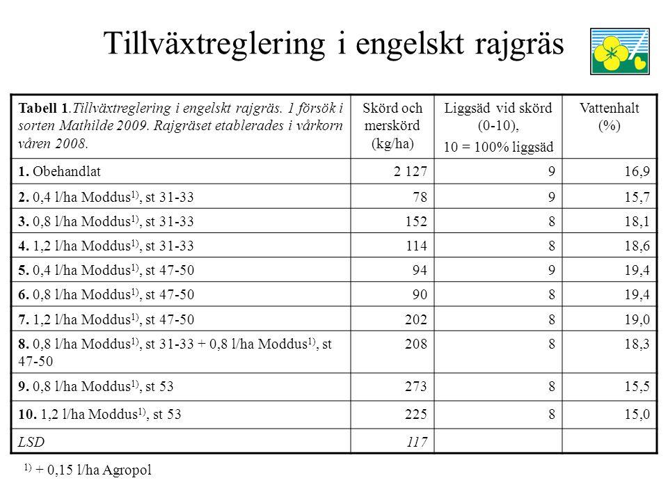Tillväxtreglering i engelskt rajgräs Tabell 1.Tillväxtreglering i engelskt rajgräs. 1 försök i sorten Mathilde 2009. Rajgräset etablerades i vårkorn v
