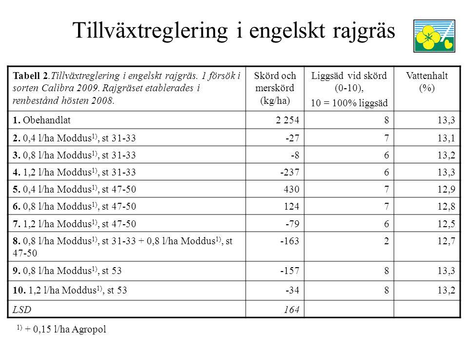 Tillväxtreglering i engelskt rajgräs Tabell 2.Tillväxtreglering i engelskt rajgräs. 1 försök i sorten Calibra 2009. Rajgräset etablerades i renbestånd