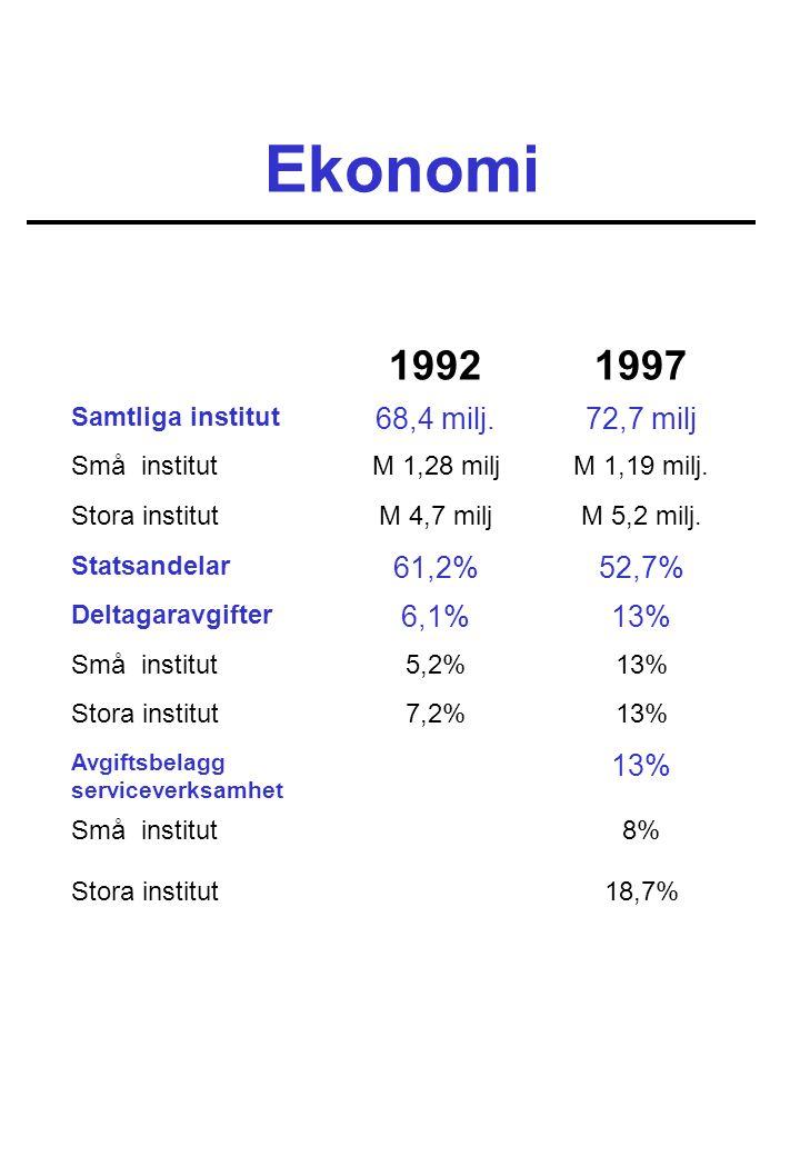Ekonomi 19921997 Samtliga institut 68,4 milj.72,7 milj Små institutM 1,28 miljM 1,19 milj. Stora institutM 4,7 miljM 5,2 milj. Statsandelar 61,2%52,7%