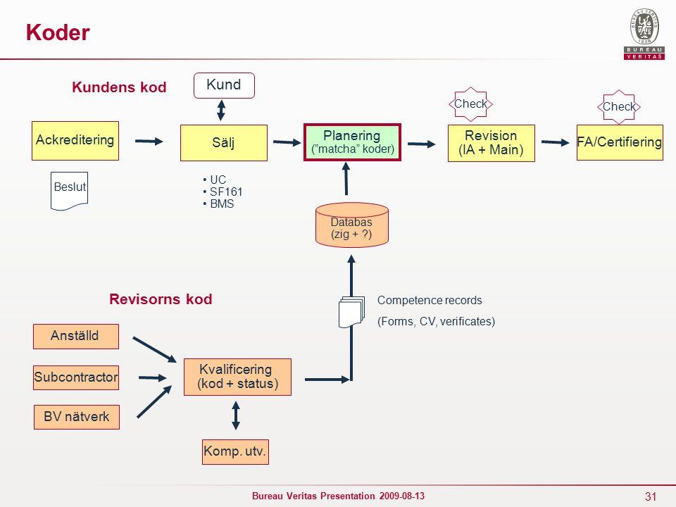 31 Bureau Veritas Presentation 2009-08-13 Koder Ackreditering Sälj Planering ( matcha koder) Revision (IA + Main) FA/Certifiering Beslut Kundens kod Revisorns kod Anställd Subcontractor BV nätverk Kvalificering (kod + status) Komp.