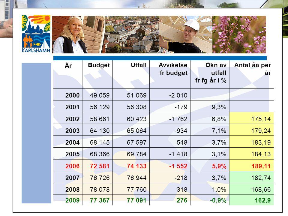 ÅrBudgetUtfallAvvikelse fr budget Ökn av utfall fr fg år i % Antal åa per år 200049 05951 069-2 010 200156 12956 308-1799,3% 200258 66160 423-1 7626,8