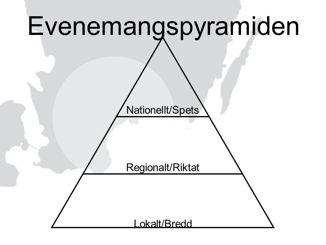 Nationellt/Spets Regionalt/Riktat Lokalt/Bredd Evenemangspyramiden