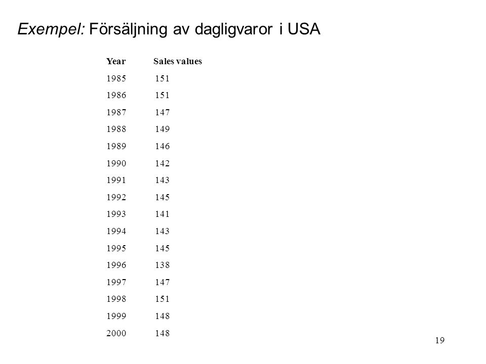 19 Exempel: Försäljning av dagligvaror i USA Year Sales values 1985151 1986151 1987147 1988149 1989146 1990142 1991143 1992145 1993141 1994143 1995145