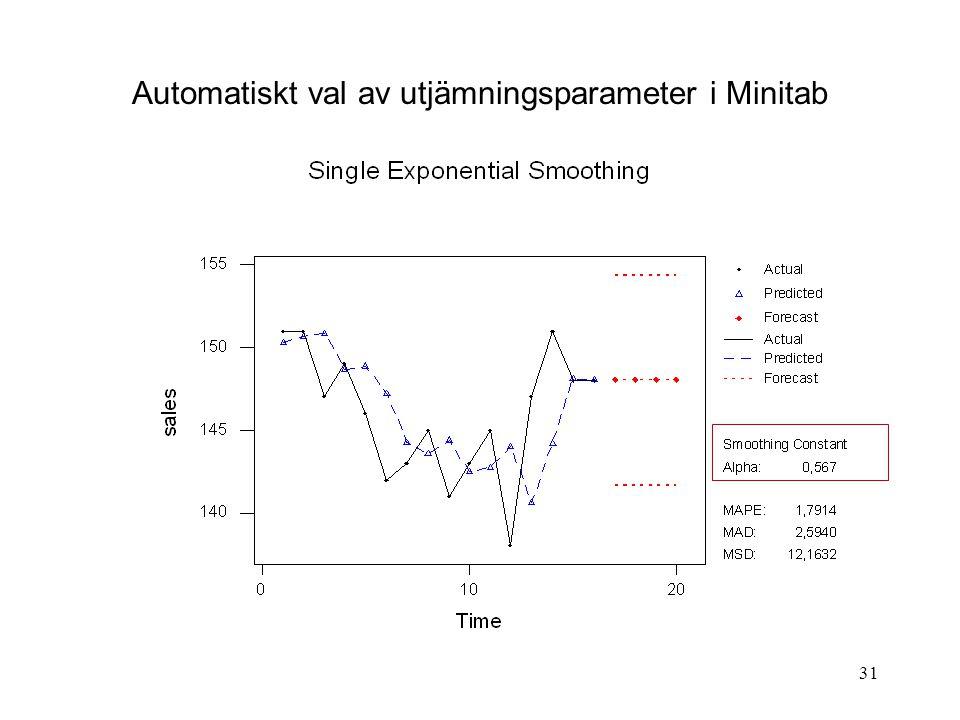 31 Automatiskt val av utjämningsparameter i Minitab